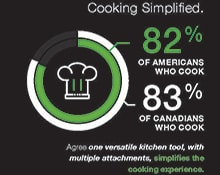 Results Are In: Simplicity Is Key In The Kitchen
